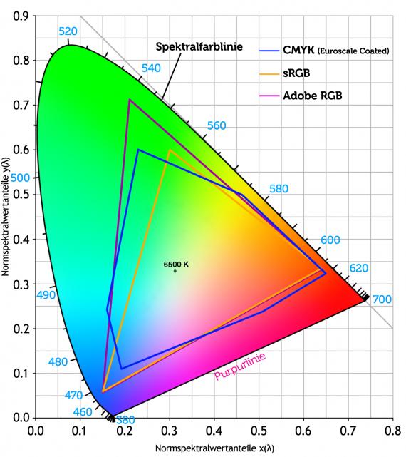 CIE-Normvalenzsystem