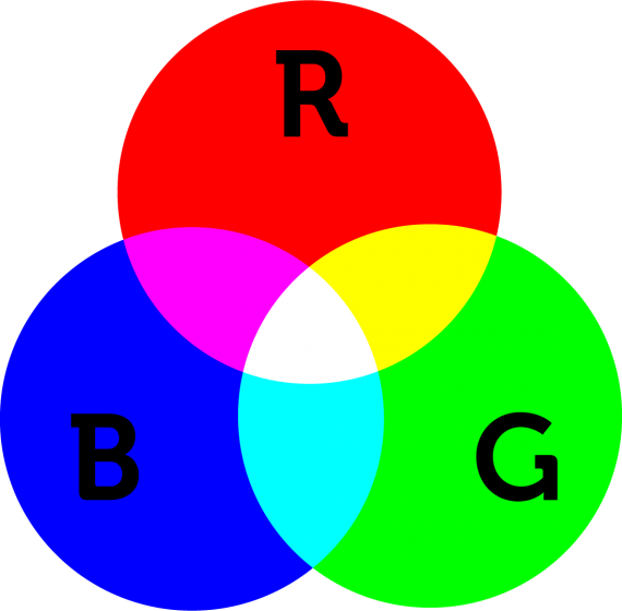 RGB Farbraum (additive Farbmischung)