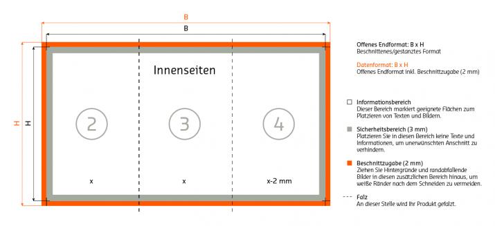Innenseiten Aufbau 6-seitiger Wickelfalz