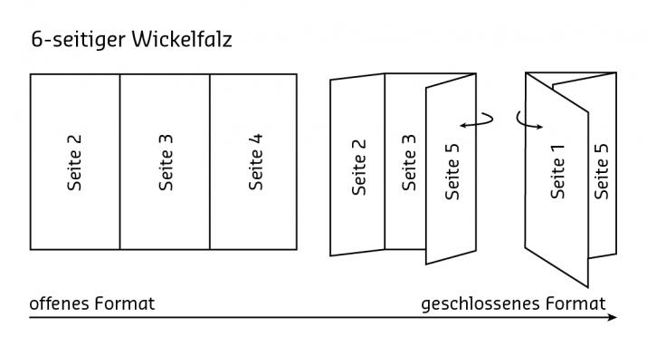 Wickelfalz 6-seitig offen und geschlossen