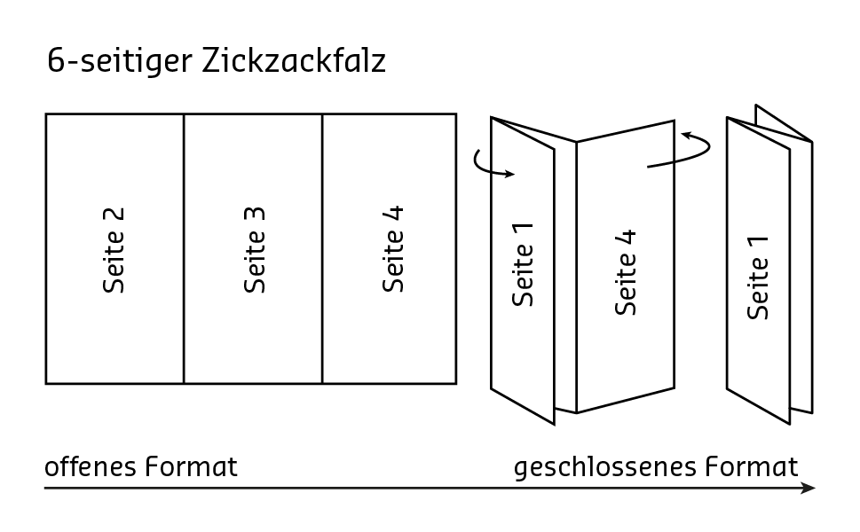 Hervorragend Flyer mit Zickzackfalz gestalten » SAXOPRINT Blog RU55