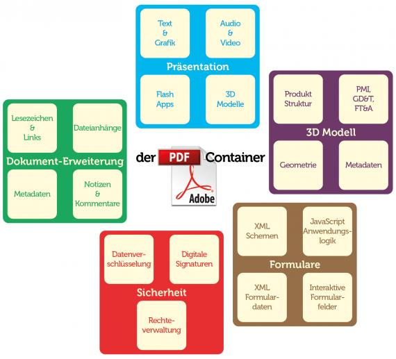 Das Containerformat PDF und seine Eigenschaften
